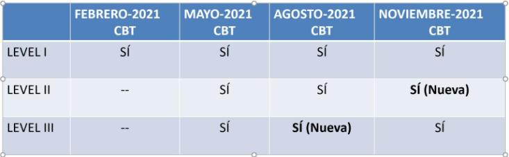 convocatorias CFA 2021